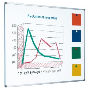Magnetic enamel steel single sided whiteboard with aluminium frame (25yr surface guarantee)